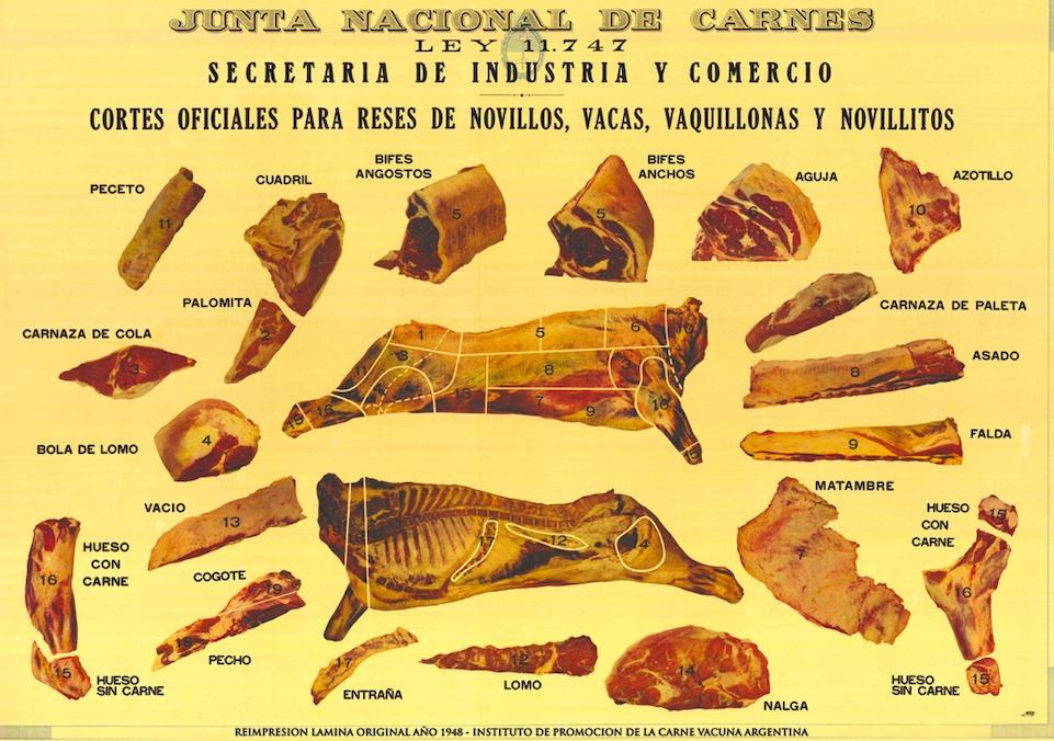 argentinian steak cuts