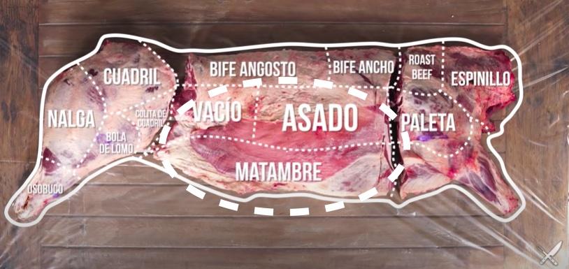 top argentinian steak cuts for grilling cortes parrilleros asado vacio matambre